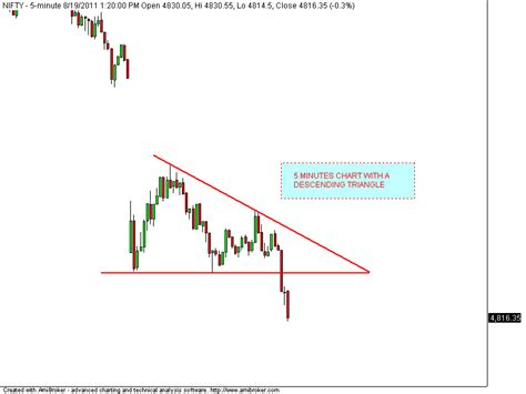 Nifty Pattern Trading | how to trade descending triangle chart pattern and false