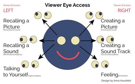 eye pattern nlp eye accessing cues nlp web design tips