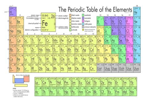 Printable Periodic Table A3 | the periodic table science scientific educational print