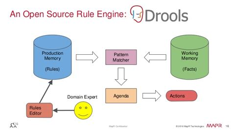 rule engine pattern c cep simplified streaming architecture strata singapore