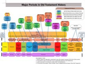 timeline of major testaments periods the hesitant