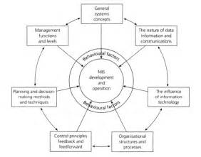 Cargo Operations Management And Information System Management Information System