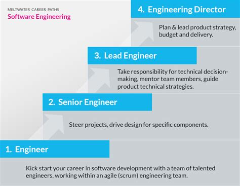 Career Path Software Engineer After Mba by Career Sanjeevan Engineering And Technology Institute