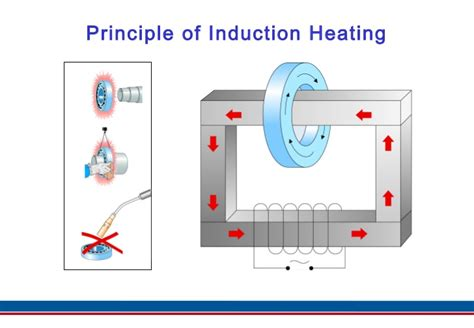 basic principle of induction cooker basic principle of induction heating 28 images what is induction heating the principles of