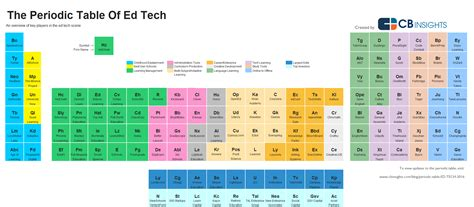 16 Periodic Table by The Periodic Table Of Ed Tech