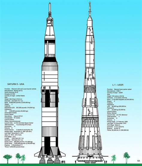 N1 E Size Kecil saturn v vs soviet n1 rockets nasa pools and photos