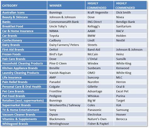 list of designers brand names a to z alphabetical list of brands