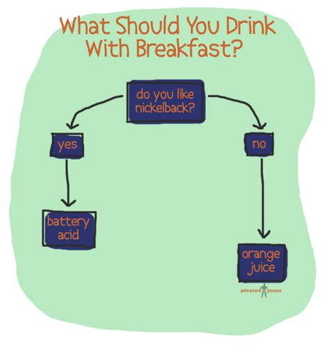 what cocktail should i drink quiz flowchart what should you drink with breakfast pleated