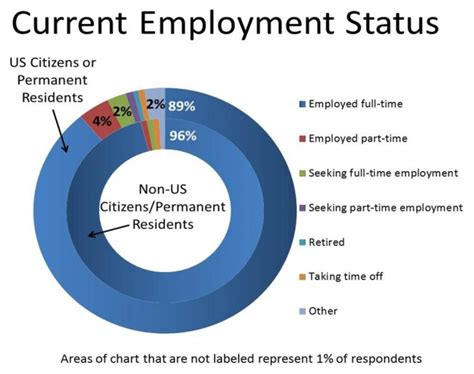 Us Mba Program Career Service International Student by Career Services 8 13 Year Out Phd Alumni Survey