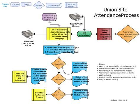school attendance flowchart flow chart of site attendance process computers hub