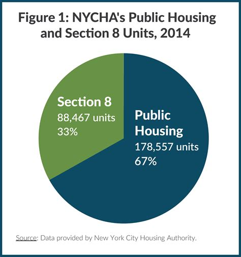 is hud the same as section 8 hud section 8 nyc pros u0026 cons of the section 8 program