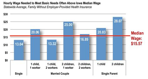 iowa cost of living