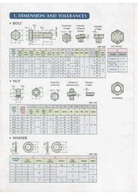 As Drat Stainless Steel M 58 Inch Panjang 100 Cm tabel baut mutu tinggi htb konstruksi besi baja berat