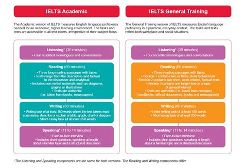 test ielts ielts academic vs general tests what is the difference