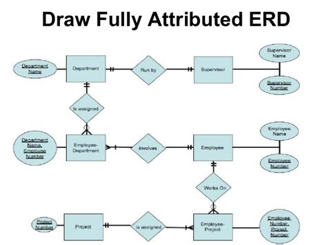 draw er diagram entity relationship diagram erd