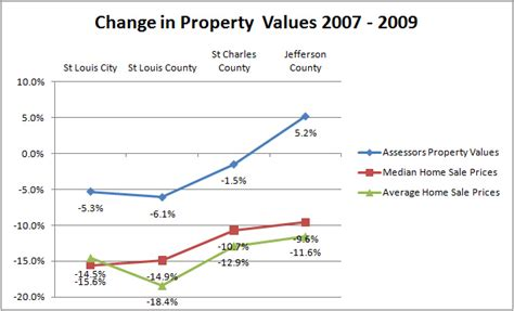 St Louis County Mo Property Tax Records St Louis Real Estate St Louis Area Home Price Declines
