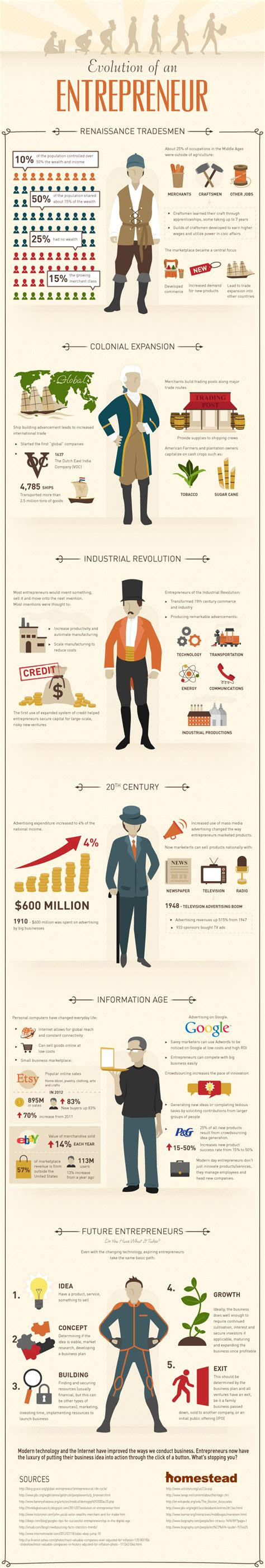 history timeline of the entrepreneur and small business