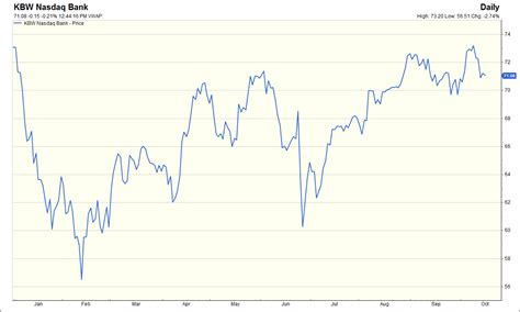 kbw bank index tufton capital management the weekly view 10 10 16 10