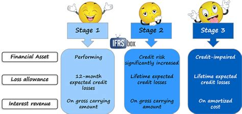 Credit Loss Formula Ifrs 9 Financial Instruments Ifrsbox Ifrs Easy