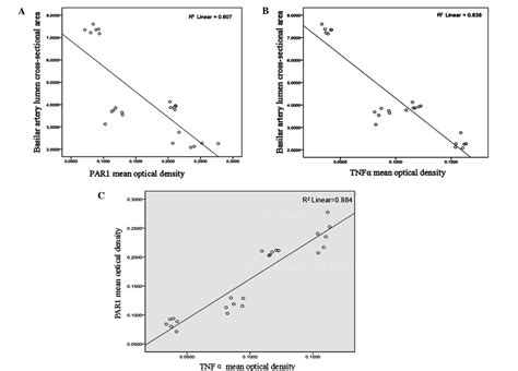 cross sectional correlation alterations in the expression of protease activated