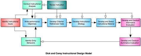 design experiment model instructional design theory educational learning theories