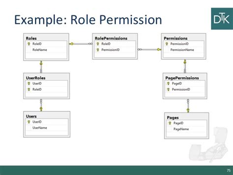 ui pattern permissions nosql databases pros and cons