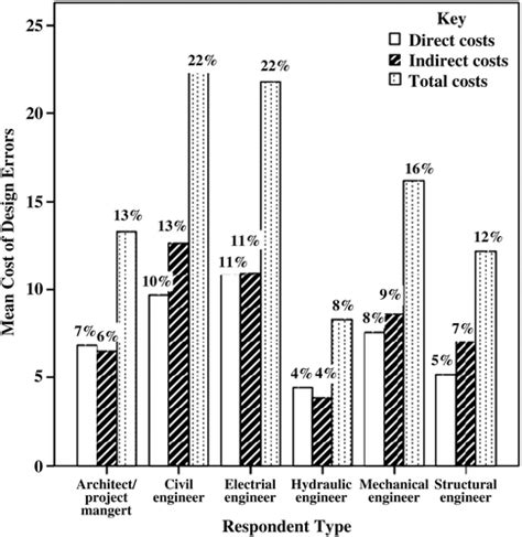 design error meaning design error costs in construction projects journal of