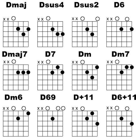 test pattern chords beginner guitar lesson d chord variations