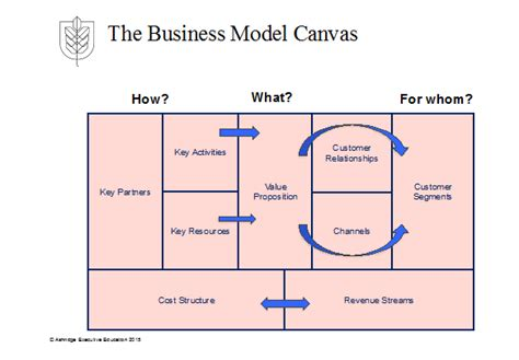 pattern business model canvas operating model canvas converting strategy into
