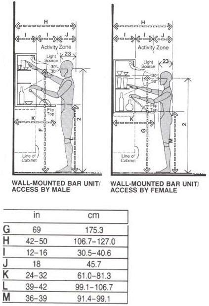 layout unit height 17 best images about human factors drawings customary