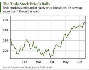 Current Tesla Stock Price Investingchannel Tesla Motors Inc Tsla Investing In
