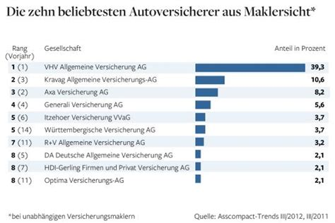 Autoversicherungen Liste by Typklassen Wie Fahranf 228 Nger Bei Kfz Policen Sparen K 246 Nnen