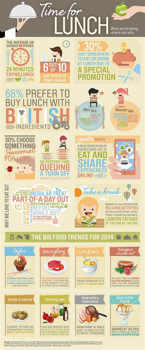 2007s Favorite Food Trend Is by 17 Best Images About Food Trends 2014 On