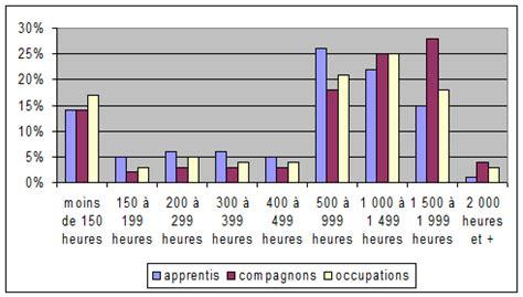 charpentier menuisier salaire 2016 salaire ccq charpentier 2016 poseur de rev 234 tements