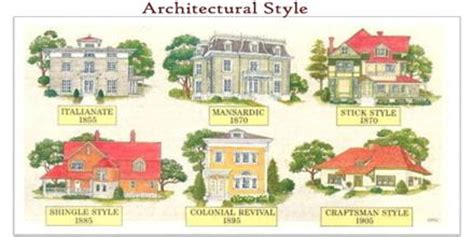 architectural styles architectural style assignment point
