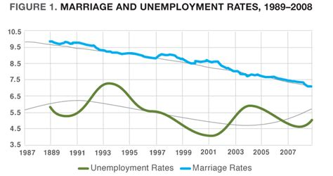 what percentage of married couples swing marriage and the great recession the state of our unions 2009