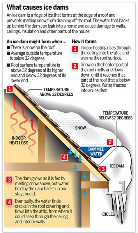 Best Ways To Prevent Dams Prevent Dams With Air Sealing And Insulation Greenbuildingadvisor