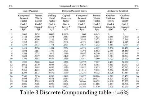 Table Calculations by Mahakam2012 Aace Certification Candidates Page 3