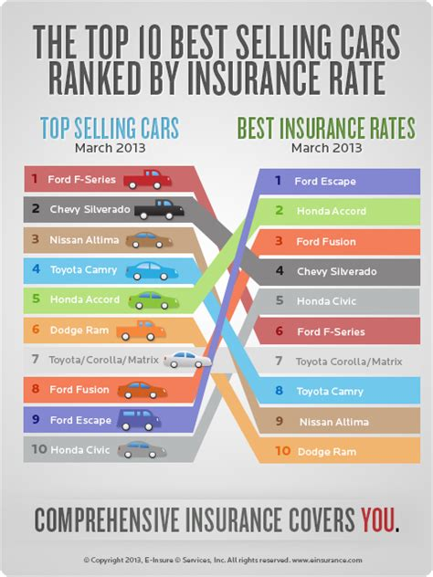 auto insurance quotes   top selling cars