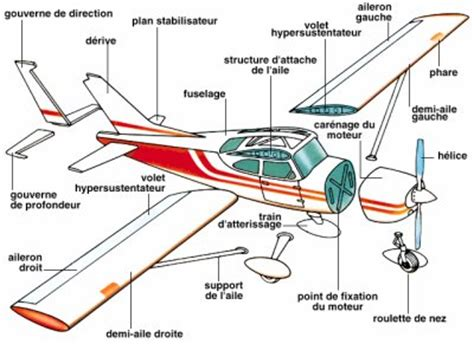 un safran de bateau en anglais schema avion ligne