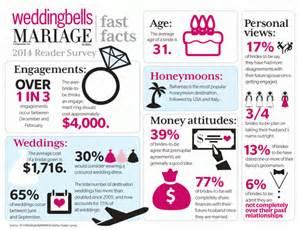 Canadian Wedding Trends