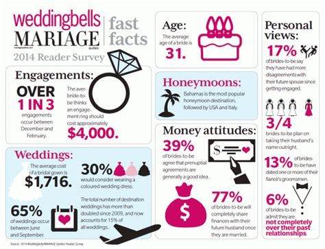 Wedding Trends In Canada 2014   Weddingbells
