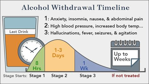 Can Ypu Someone Up From Detox by Withdrawal Treatment Symptoms And Timeline With