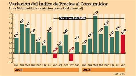 ipc ultimos 12 meses colombia febrero 2016 awlcorpcom inei inflaci 243 n sum 243 4 04 en lima los 250 ltimos 12 meses