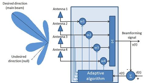 The Blind Side Plot New Antenna Array Architectures For Satellite