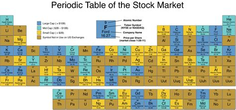 What Does Na Stand For On The Periodic Table by Periodic Table Of The Stock Market I Can Has Science