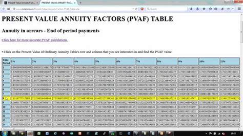 Annuity Due Table by Present Value Tables Annuity Due Www Imgkid The