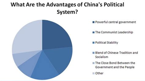 in china s backyard policies and politics of resource investments in southeast asia books china poll what are the advantages of china s political