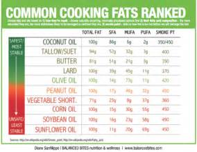 which fats should i be eating sarah wilson