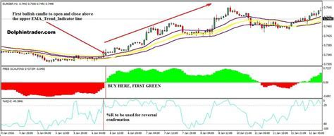 EMA Trend Indicator Simple Forex Day Trading Strategy